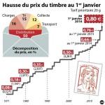 Evolution du prix du timbre prioritaire