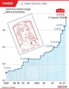 Evolution prix du timbre rouge prioritaire de La Poste de 1983 à 2018.